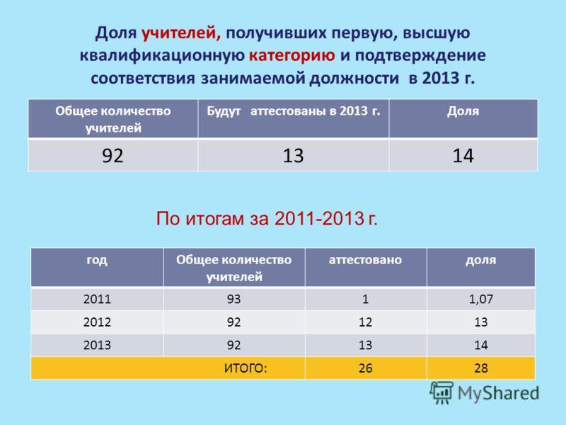 Доля учителей, получивших первую, высшую квалификационную категорию и подтверждение соответствия занимаемой должности в 2013 г. Общее количество учителей Будут аттестованы в 2013 г.Доля 921314 годОбщее количество учителей аттестованодоля 20119311,07