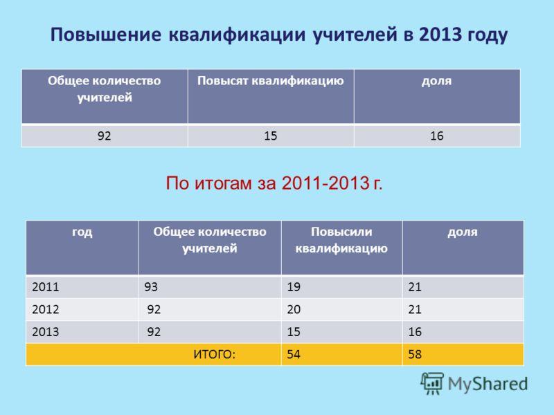 Повышение квалификации учителей в 2013 году Общее количество учителей Повысят квалификациюдоля 921516 По итогам за 2011-2013 г. годОбщее количество учителей Повысили квалификацию доля 2011931921 2012 922021 2013 921516 ИТОГО:5458