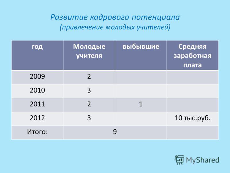 Развитие кадрового потенциала (привлечение молодых учителей) годМолодые учителя выбывшиеСредняя заработная плата 20092 20103 201121 2012310 тыс.руб. Итого:9