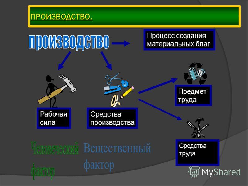 ПРОИЗВОДСТВО. Процесс создания материальных благ Рабочая сила Средства производства Предмет труда Средства труда