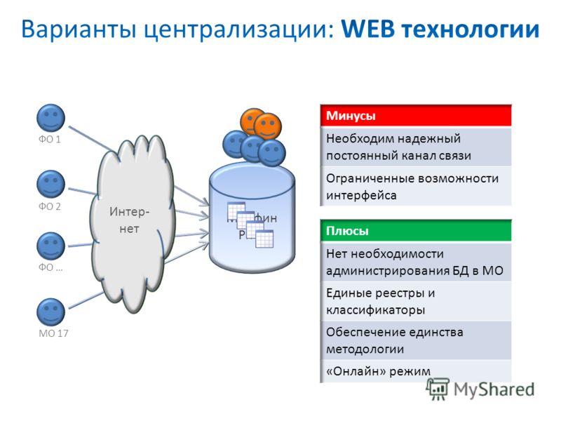 Интер- нет ФО 1 ФО 2 ФО … МО 17