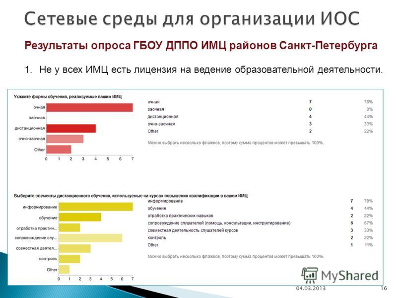 Результаты опроса ГБОУ ДППО ИМЦ районов Санкт-Петербурга 1.Не у всех ИМЦ есть лицензия на ведение образовательной деятельности. 1604.03.2013