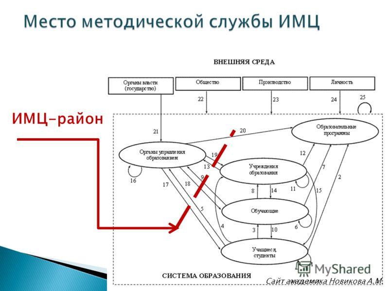 ИМЦ-район Сайт академика Новикова А.М. 204.03.2013