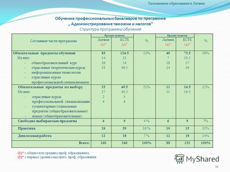 Обучение профессиональных бакалавров по программе Администрирование таможни и налогов Структура программы обучения Составные части программы Кредит пункты % % Латвия (1)* ECTS (1)* Латвия (2)* ECTS (2)* Обязательные предметы обучения Из них: - общеоб