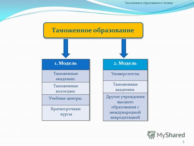 Таможенное образование 5 Таможенное образование в Латвии