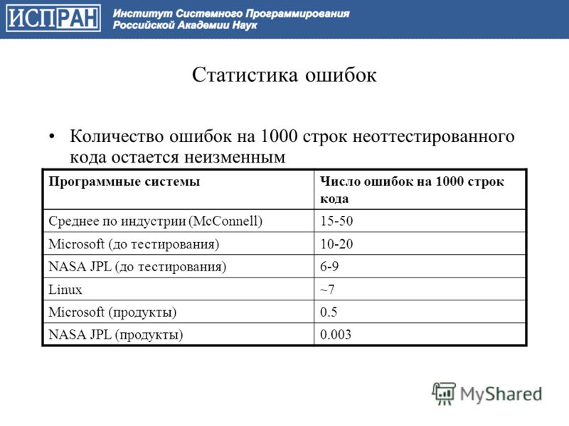 Статистика ошибок Количество ошибок на 1000 строк неоттестированного кода остается неизменным Программные системыЧисло ошибок на 1000 строк кода Среднее по индустрии (McConnell)15-50 Microsoft (до тестирования)10-20 NASA JPL (до тестирования)6-9 Linu