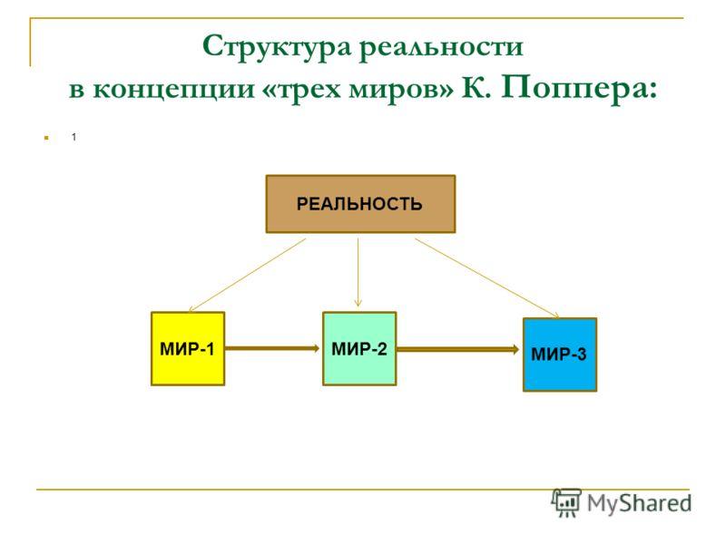 Структура реальности в концепции «трех миров» К. Поппера: 1 РЕАЛЬНОСТЬ МИР-1МИР-2 МИР-3