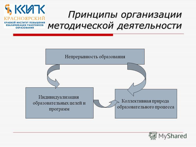 Принципы организации методической деятельности Непрерывность образования Индивидуализация образовательных целей и программ Коллективная природа образовательного процесса
