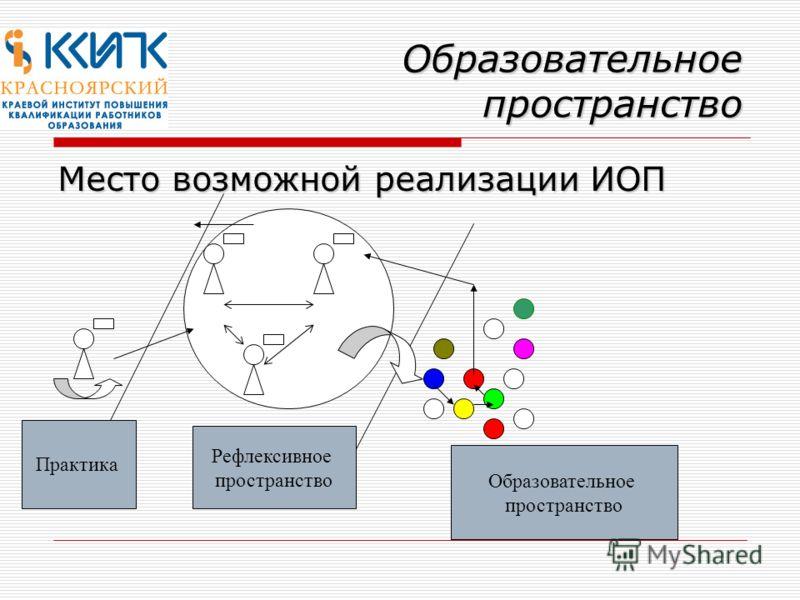 Образовательное пространство Место возможной реализации ИОП Практика Рефлексивное пространство Образовательное пространство
