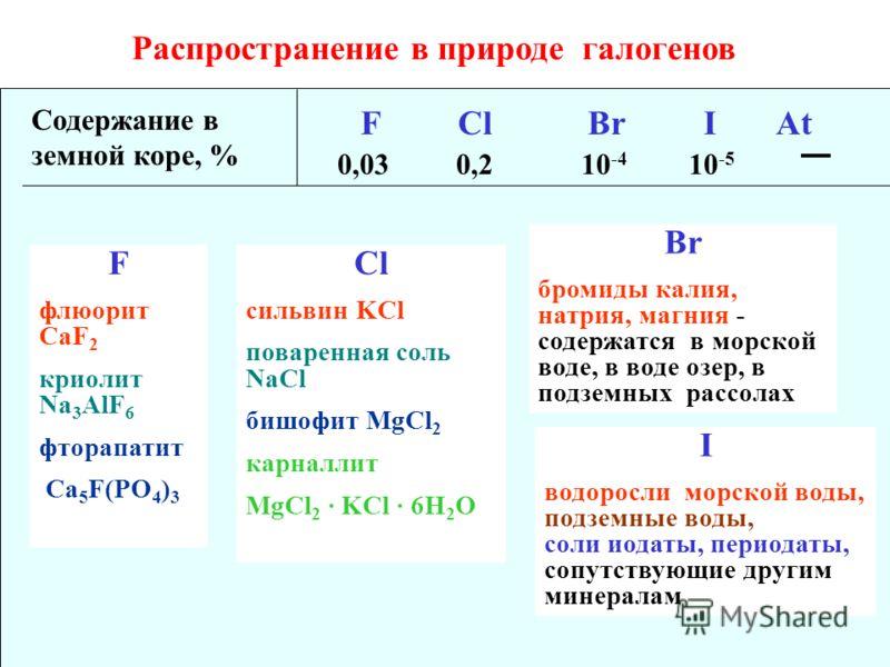 Распространение в природе галогенов Cодержание в земной коре, % F Cl Br I At 0,030,210 -4 10 -5 F флюорит CaF 2 криолит Na 3 AlF 6 фторапатит Ca 5 F(PO 4 ) 3 Сl сильвин KCl поваренная соль NaCl бишофит MgCl 2 карналлит MgCl 2 · KCl · 6H 2 O Br бромид