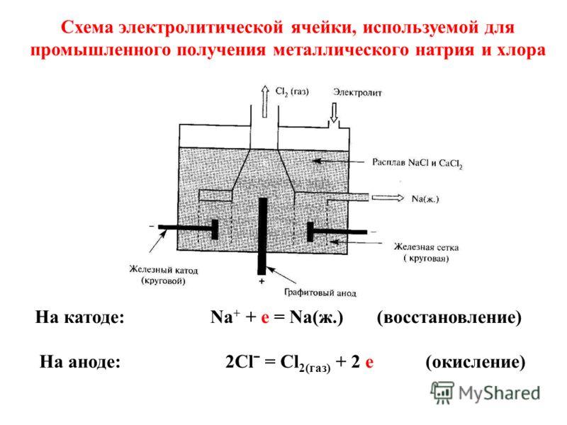 Cхема электролитической ячейки, используемой для промышленного получения металлического натрия и хлора На катоде: Na + + e = Na(ж.) (восстановление) На аноде: 2Clˉ = Cl 2(газ) + 2 е (окисление)