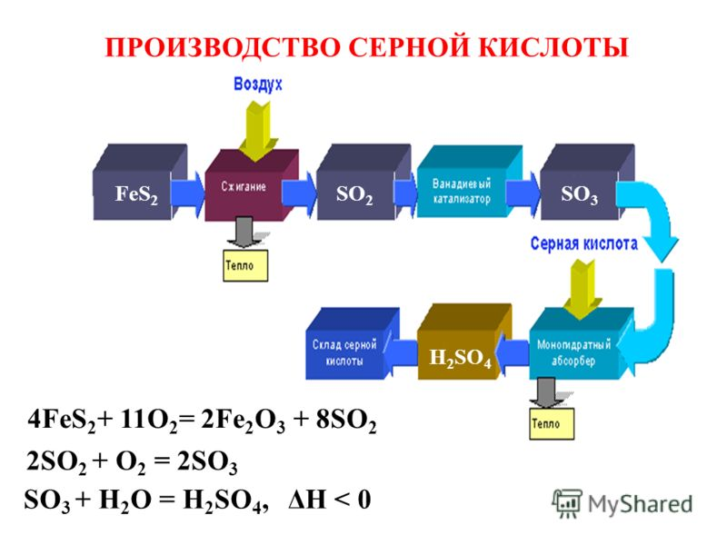 ПРОИЗВОДСТВО СЕРНОЙ КИСЛОТЫ SO 2 SO 3 FeS 2 H 2 SO 4 4FeS 2 + 11O 2 = 2Fe 2 O 3 + 8SO 2 2SO 2 + O 2 = 2SO 3 SO 3 + H 2 O = H 2 SO 4, ΔH < 0