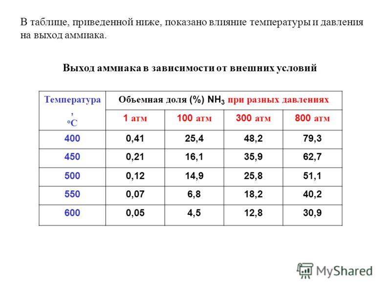 В таблице, приведенной ниже, показано влияние температуры и давления на выход аммиака. Температура, о С Объемная доля (%) NH 3 при разных давлениях 1 атм 100 атм 300 атм 800 атм 4000,4125,448,279,3 4500,2116,135,962,7 5000,1214,925,851,1 5500,076,818