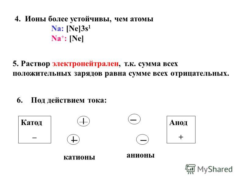 5. Раствор электронейтрален, т.к. сумма всех положительных зарядов равна сумме всех отрицательных. 6.Под действием тока: Катод – Анод + катионы анионы 4. Ионы более устойчивы, чем атомы Na: [Ne]3s 1 Na + : [Ne]