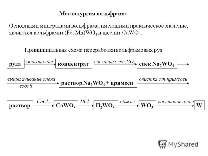 Металлургия вольфрама Основными минералами вольфрама, имеющими практическое значение, являются вольфрамит (Fe, Mn)WO 4 и шеелит СaWO 4. Принципиальная схема переработки вольфрамовых руд руда обогащение концентрат спекание с Na 2 CO 3 спек Na 2 WO 4 в