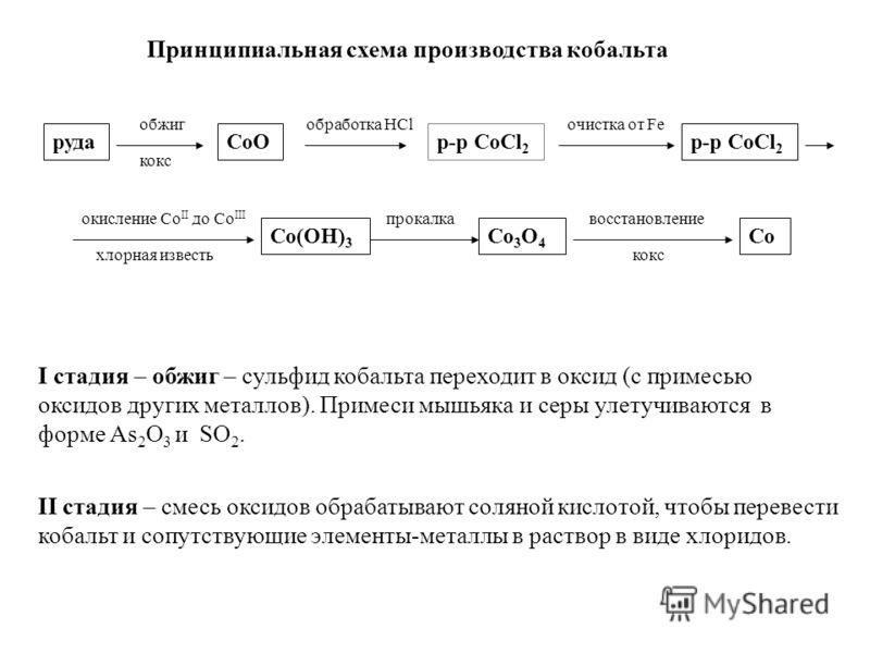 руда обжиг кокс CoO обработка HCl р-р CoCl 2 очистка от Fe р-р CoCl 2 окисление Со II до Co III Co(OH) 3 прокалкавосстановление Co 3 O 4 Co коксхлорная известь Принципиальная схема производства кобальта I стадия – обжиг – сульфид кобальта переходит в