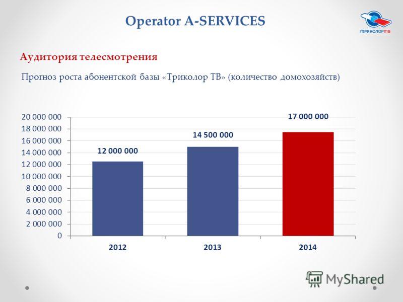 Аудитория телесмотрения Прогноз роста абонентской базы «Триколор ТВ» (количество домохозяйств) Operator A-SERVICES
