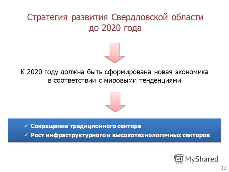 Стратегия развития Свердловской области до 2020 года 12 Сокращение традиционного сектора Рост инфраструктурного и высокотехнологичных секторов Сокращение традиционного сектора Рост инфраструктурного и высокотехнологичных секторов К 2020 году должна б