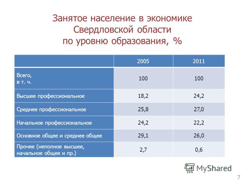 Занятое население в экономике Свердловской области по уровню образования, % 7 20052011 Всего, в т. ч. 100 Высшее профессиональное18,224,2 Среднее профессиональное25,827,0 Начальное профессиональное24,222,2 Основное общее и среднее общее29,126,0 Проче