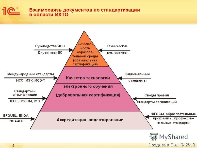 Взаимосвязь документов по стандартизации в области ИКТО 4 Позднеев Б.М. © 2013