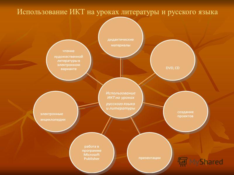 Использование ИКТ на уроках литературы и русского языка