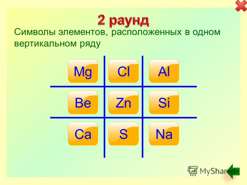 ClNaSi AlNC BeMgGe Символы элементов, расположенных в одном горизонтальном ряду