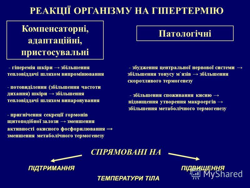 РЕАКЦІЇ ОРГАНІЗМУ НА ГІПЕРТЕРМІЮ Компенсаторні, адаптаційні, пристосувальні СПРЯМОВАНІ НА ПІДТРИМАННЯПІДВИЩЕННЯ ТЕМПЕРАТУРИ ТІЛА Патологічні - гіперемія шкіри збільшення тепловіддачі шляхом випромінювання - потовиділення (збільшення частоти дихання)