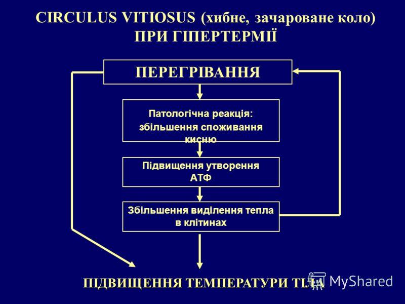 CIRCULUS VITIOSUS (хибне, зачароване коло) ПРИ ГІПЕРТЕРМІЇ ПІДВИЩЕННЯ ТЕМПЕРАТУРИ ТІЛА Патологічна реакція: збільшення споживання кисню ПЕРЕГРІВАННЯ Підвищення утворення АТФ Збільшення виділення тепла в клітинах