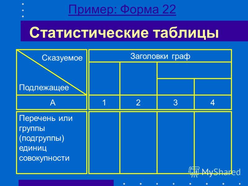 Статистические таблицы Терминология: Графы (вертикальные) Строки (горизонтальные) Подлежащее (характеризуемый объект) Сказуемое (система показателей) Макет (остов, заполненный заголовками)