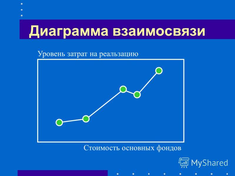 Столбиковые и полосовые Простая (одно- и многофакторная) С накоплением (кумулятивная) Нормированная (удельных весов) Двусторонняя Объемная 0 0 0% 100% 50% 0