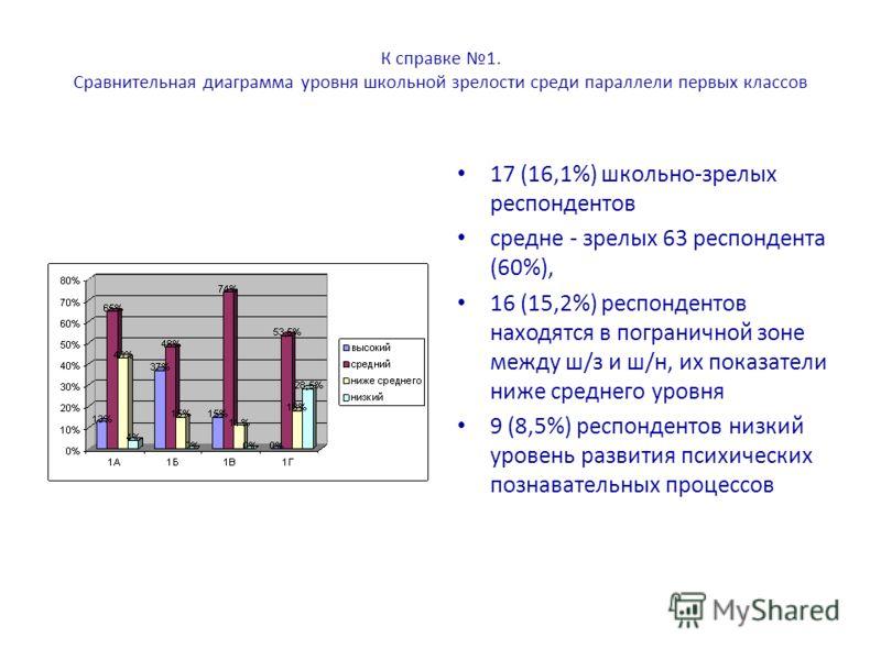 К справке 1. Сравнительная диаграмма уровня школьной зрелости среди параллели первых классов 17 (16,1%) школьно-зрелых респондентов средне - зрелых 63 респондента (60%), 16 (15,2%) респондентов находятся в пограничной зоне между ш/з и ш/н, их показат