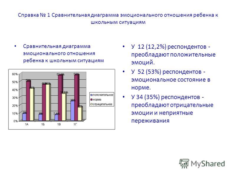 Справка 1 Сравнительная диаграмма эмоционального отношения ребенка к школьным ситуациям Сравнительная диаграмма эмоционального отношения ребенка к школьным ситуациям У 12 (12,2%) респондентов - преобладают положительные эмоций. У 52 (53%) респонденто