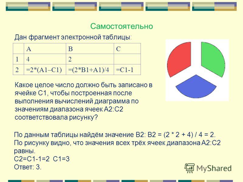 Самостоятельно Дан фрагмент электронной таблицы: ABC 142 2=2*(A1–C1)=(2*B1+A1)/4=C1-1 Какое целое число должно быть записано в ячейке C1, чтобы построенная после выполнения вычислений диаграмма по значениям диапазона ячеек A2:С2 соответствовала рисун