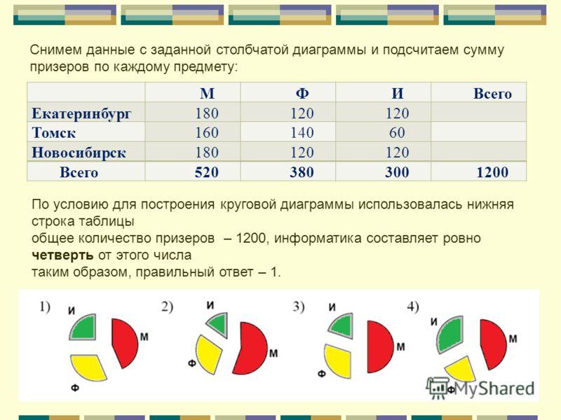 МФИВсего Екатеринбург 180120 Томск 16014060 Новосибирск 180120 Всего 5203803001200 Снимем данные с заданной столбчатой диаграммы и подсчитаем сумму призеров по каждому предмету: По условию для построения круговой диаграммы использовалась нижняя строк