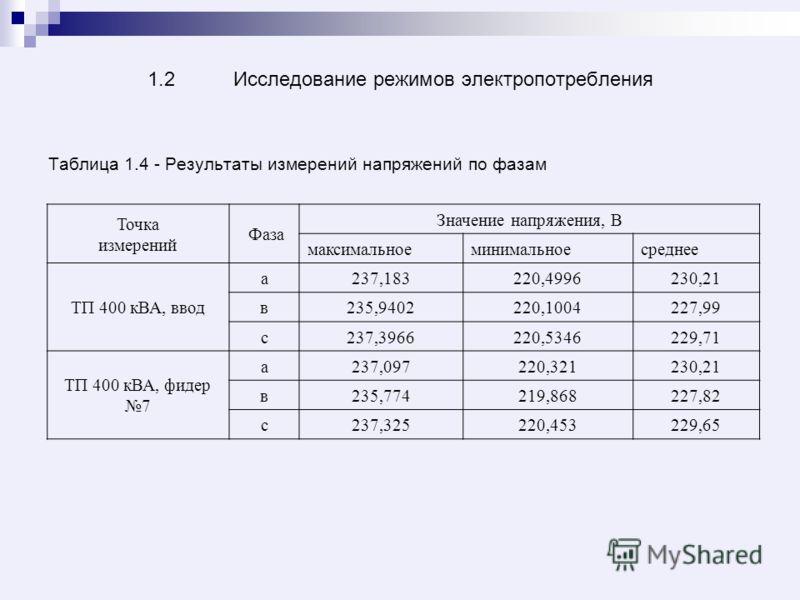 1.2 Исследование режимов электропотребления Таблица 1.4 - Результаты измерений напряжений по фазам Точка измерений Фаза Значение напряжения, В максимальноеминимальноесреднее ТП 400 кВА, ввод а237,183220,4996230,21 в235,9402220,1004227,99 с237,3966220