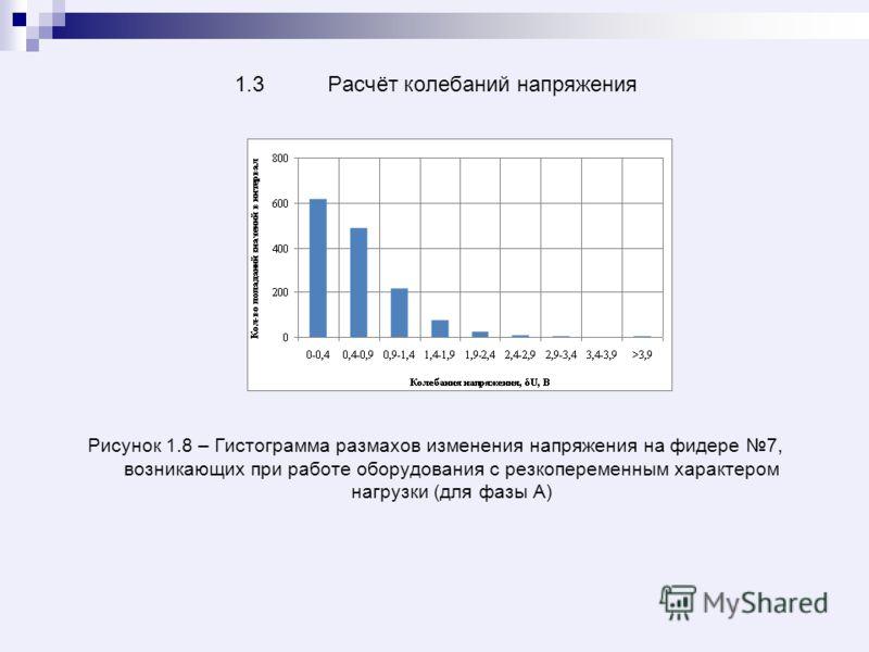 1.3 Расчёт колебаний напряжения Рисунок 1.8 – Гистограмма размахов изменения напряжения на фидере 7, возникающих при работе оборудования с резкопеременным характером нагрузки (для фазы А)