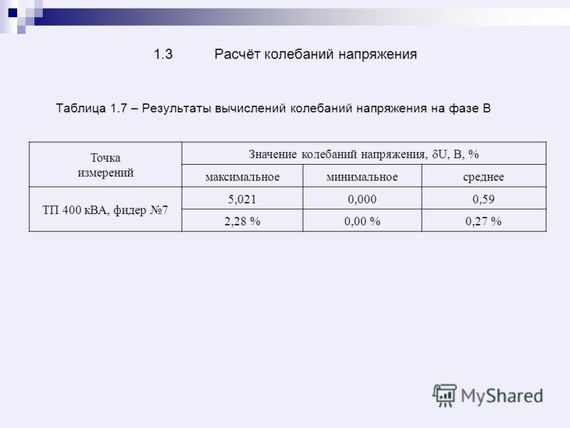 1.3 Расчёт колебаний напряжения Таблица 1.7 – Результаты вычислений колебаний напряжения на фазе В Точка измерений Значение колебаний напряжения, U, В, % максимальноеминимальноесреднее ТП 400 кВА, фидер 7 5,0210,0000,59 2,28 %0,00 %0,27 %