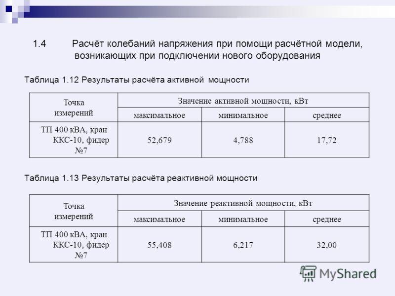 1.4Расчёт колебаний напряжения при помощи расчётной модели, возникающих при подключении нового оборудования Таблица 1.12 Результаты расчёта активной мощности Таблица 1.13 Результаты расчёта реактивной мощности Точка измерений Значение активной мощнос