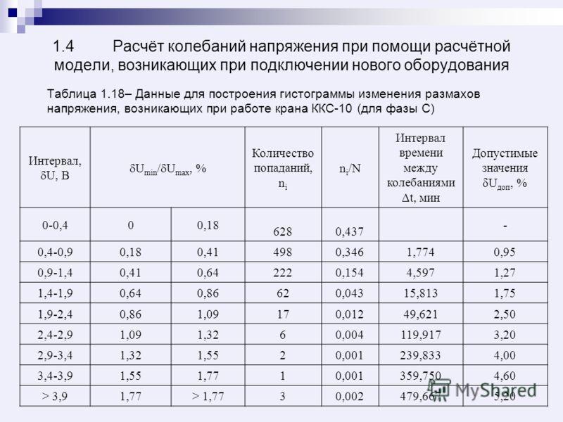 1.4 Расчёт колебаний напряжения при помощи расчётной модели, возникающих при подключении нового оборудования Таблица 1.18– Данные для построения гистограммы изменения размахов напряжения, возникающих при работе крана ККС-10 (для фазы С) Интервал, U,