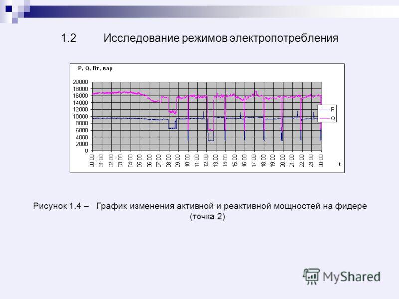 1.2 Исследование режимов электропотребления Рисунок 1.4 – График изменения активной и реактивной мощностей на фидере (точка 2)