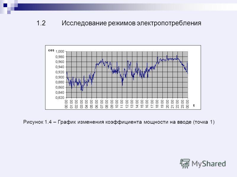 1.2 Исследование режимов электропотребления Рисунок 1.4 – График изменения коэффициента мощности на вводе (точка 1)