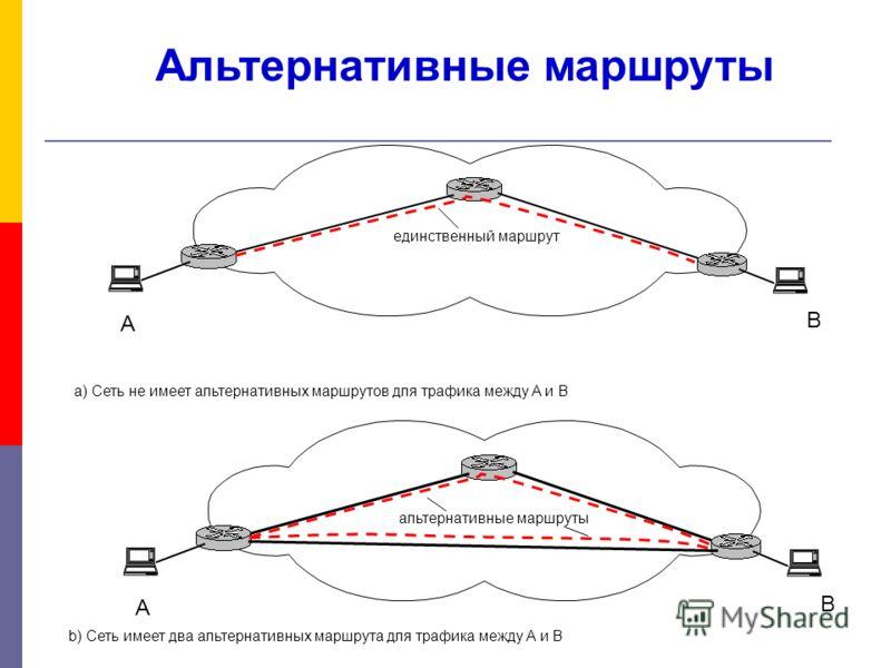 Альтернативные маршруты A B единственный маршрут A B альтернативные маршруты a) Сеть не имеет альтернативных маршрутов для трафика между A и B b) Сеть имеет два альтернативных маршрута для трафика между A и B