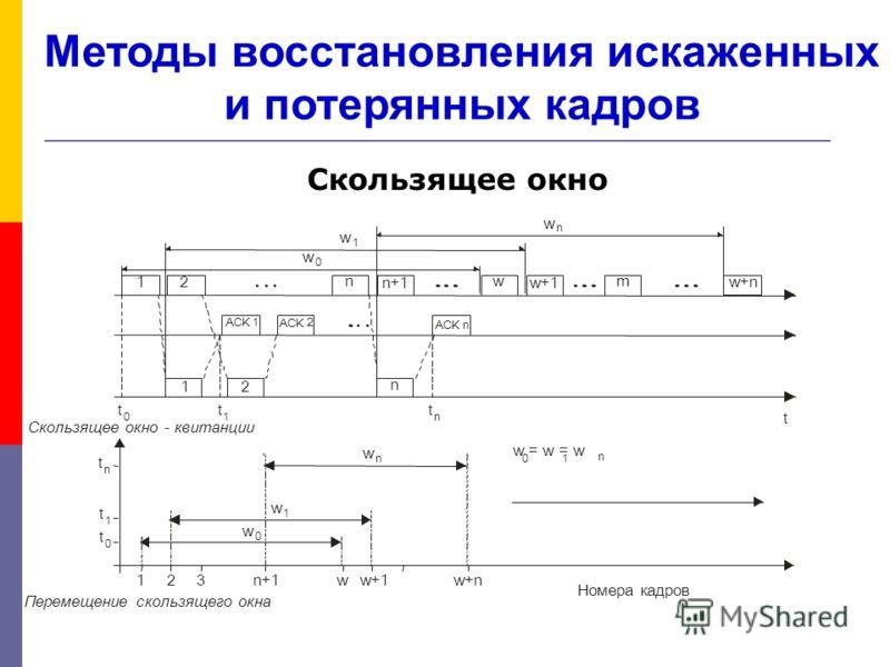 Методы восстановления искаженных и потерянных кадров Скользящее окно 1 n n w 1 ACK 1 2 n+1w+1 2 t Скользящее окно - квитанции m w+n w 0 w 0 w 1 w 1 w n w n t 0 t 0 t 1 t 1 t n t n Номера кадров 123n+1ww+1w+n w = w = w 01 n ACK 2 n Перемещение скользя
