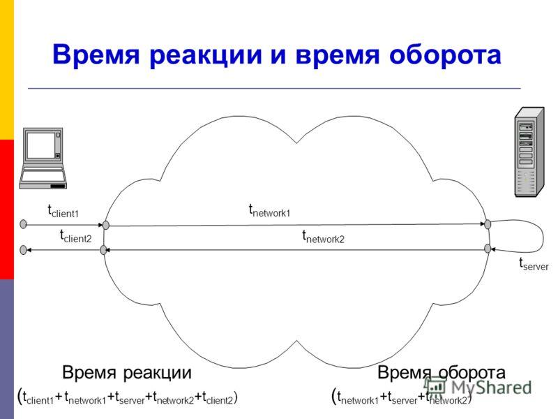 Время реакции и время оборота t network1 t network2 t server t client1 t client2 Время реакции ( t client1 + t network1 +t server +t network2 +t client2 ) Время оборота ( t network1 +t server +t network2 )