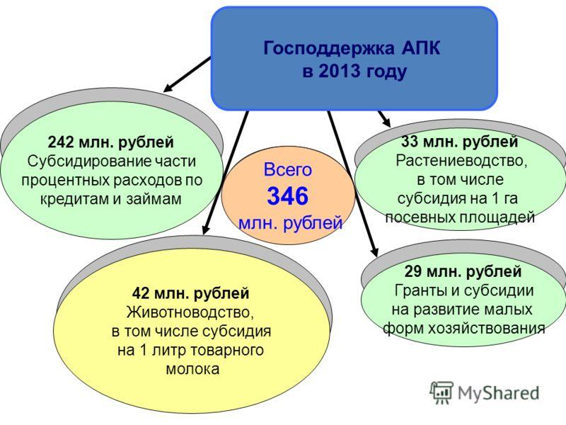 42 млн. рублей Животноводство, в том числе субсидия на 1 литр товарного молока 29 млн. рублей Гранты и субсидии на развитие малых форм хозяйствования 242 млн. рублей Субсидирование части процентных расходов по кредитам и займам 33 млн. рублей Растени