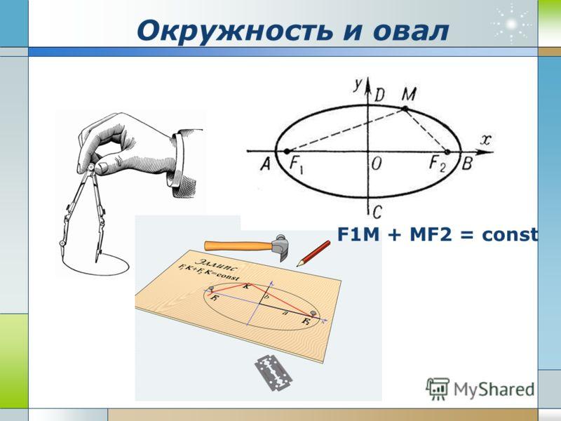 Окружность и овал F1M + MF2 = const