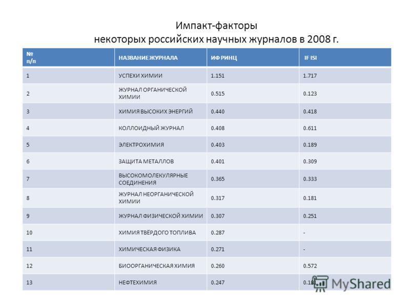 Импакт-факторы некоторых российских научных журналов в 2008 г. п/п НАЗВАНИЕ ЖУРНАЛАИФ РИНЦ IF ISI 1УСПЕХИ ХИМИИ1.1511.717 2 ЖУРНАЛ ОРГАНИЧЕСКОЙ ХИМИИ 0.5150.123 3ХИМИЯ ВЫСОКИХ ЭНЕРГИЙ0.4400.418 4КОЛЛОИДНЫЙ ЖУРНАЛ0.4080.611 5ЭЛЕКТРОХИМИЯ0.4030.189 6ЗА