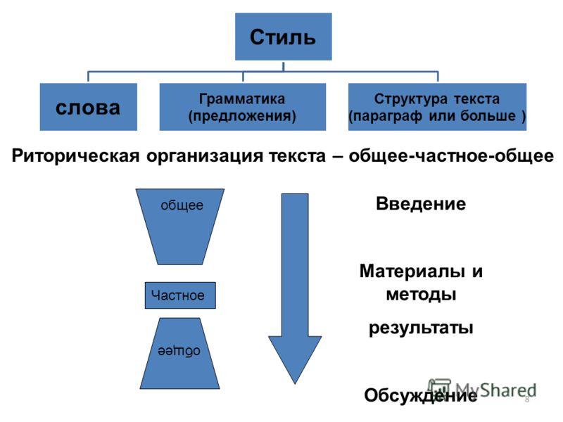8 Стиль слова Грамматика (предложения) Структура текста (параграф или больше ) Риторическая организация текста – общее-частное-общее общее Частное общее Введение Материалы и методы результаты Обсуждение