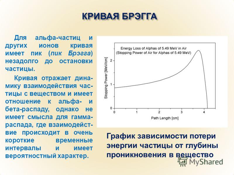 КРИВАЯ БРЭГГА Для альфа-частиц и других ионов кривая имеет пик (пик Брэгга) незадолго до остановки частицы. Кривая отражает дина- мику взаимодействия час- тицы с веществом и имеет отношение к альфа- и бета-распаду, однако не имеет смысла для гамма- р