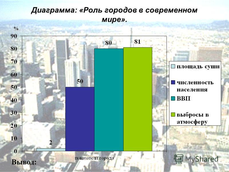 Диаграмма: «Роль городов в современном мире». Вывод: %